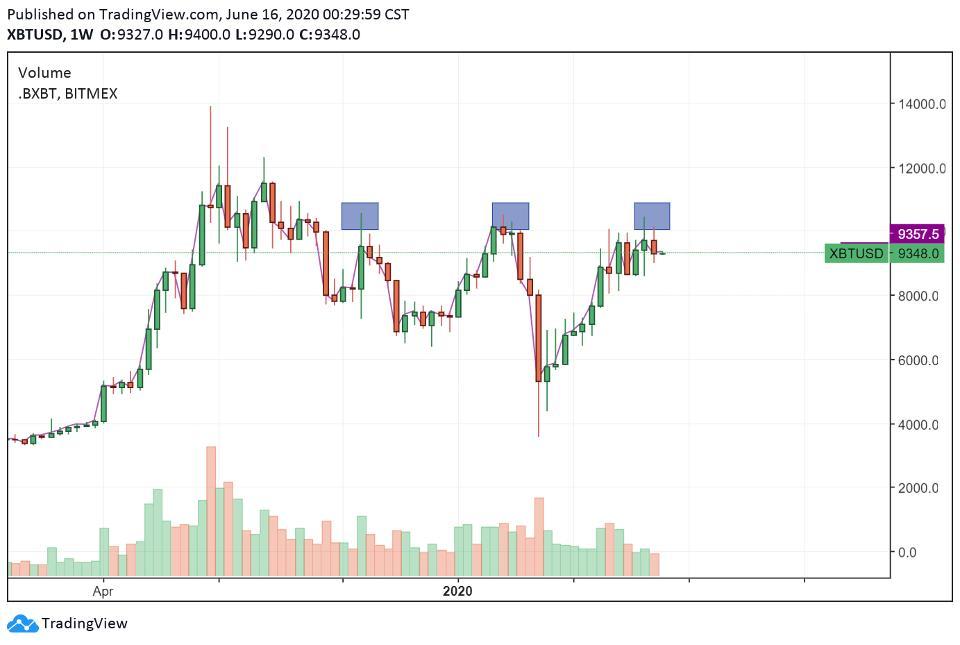 Bitcoin downtrending